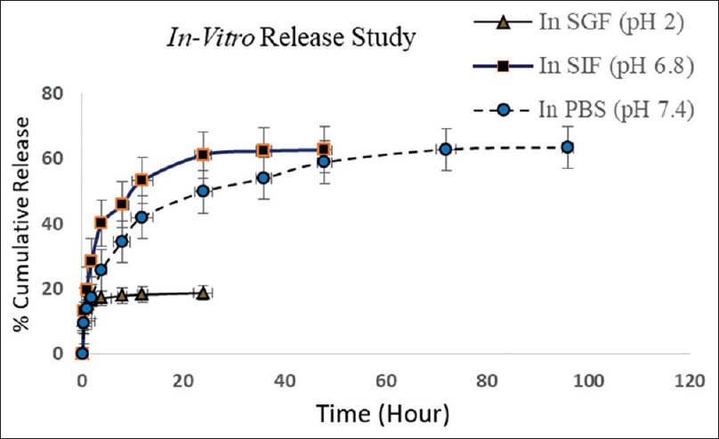 Figure 6: Drug release studies of azithromycin nanocarrier formulation in simulated gastric fluid (pH – 2); simulated intestinal fluid (pH – 6.8) and in PBS (pH – 7.4)