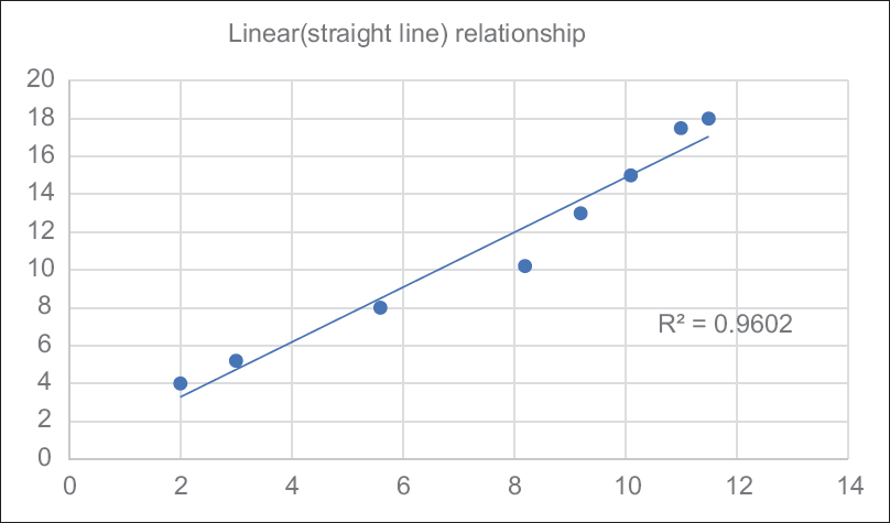 Figure 7: Linear relationship between two variables