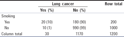 Table 1: Distribution of lung cancer versus smoking